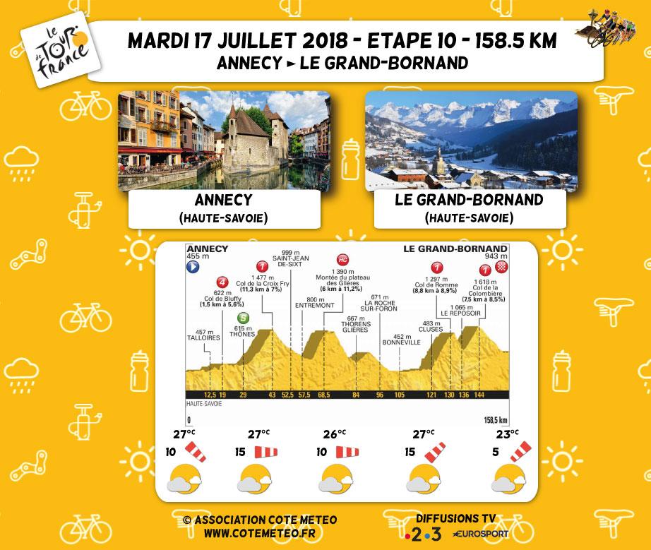 Meteo Tour De France 2018 Cote Meteo